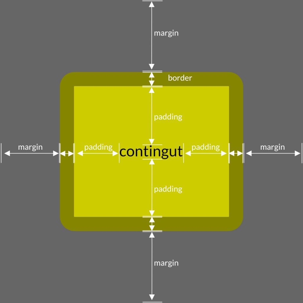 conceptes bàsics CSS:: padding, margin i border